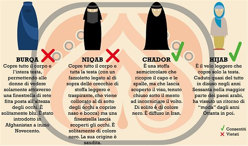 burqa-differenze
