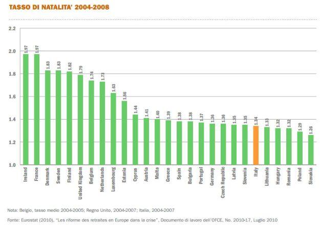 Tasso di natalità 2004-2008